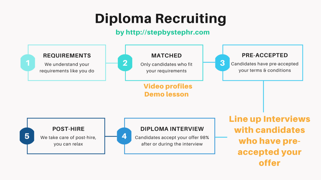 Diploma Recruiting by stepbystephr